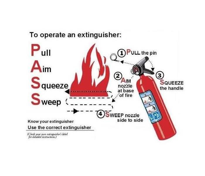 graphic for how to operate a fire extinguisher